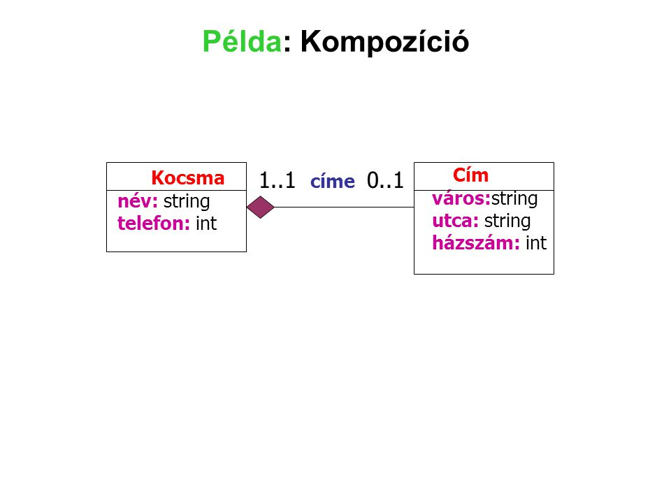 Példa: Kompozíció Kocsma név: string telefon: int Cím város:string utca: string házszám: int 1..1 címe 0..1
