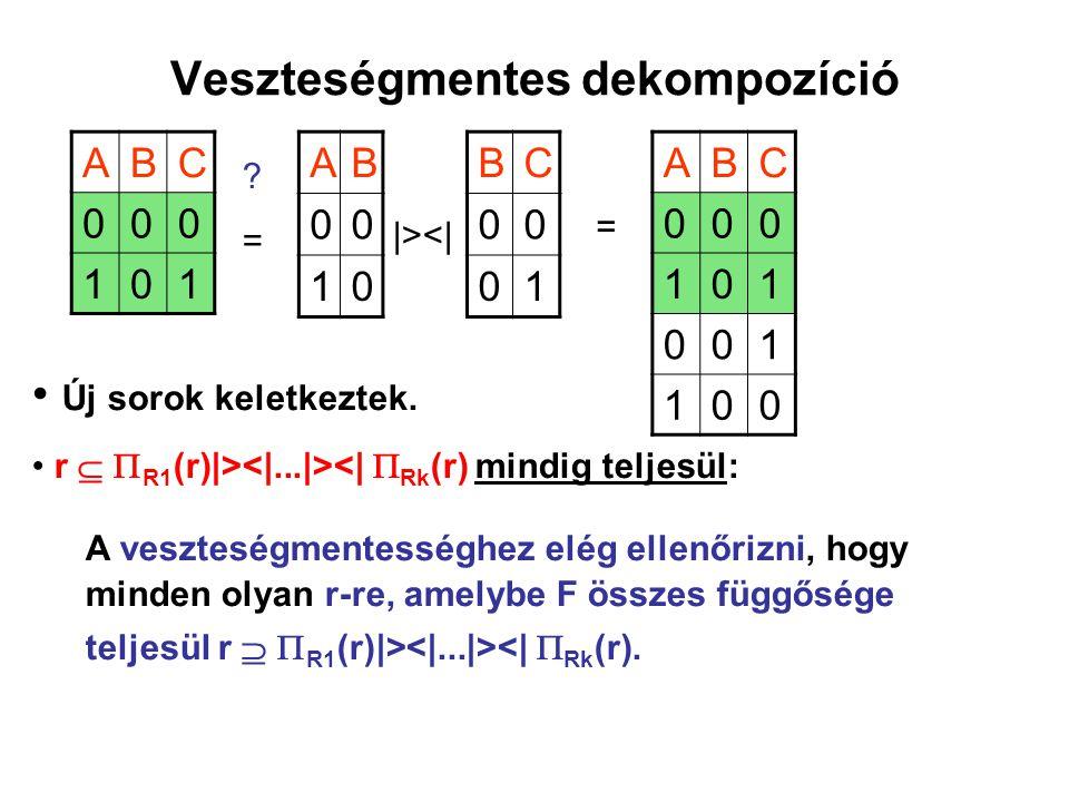 Veszteségmentes dekompozíció ABC 000 101 AB 00 10 BC 00 01 ?=?=  ><  = ABC 000 101 001 100 Új sorok keletkeztek. r   R1 (r) > <   Rk (r) mindig te
