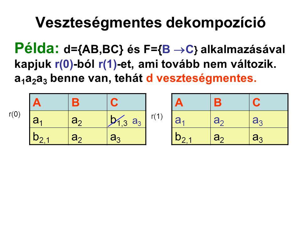 Veszteségmentes dekompozíció Példa: d={AB,BC} és F={B  C } alkalmazásával kapjuk r(0)-ból r(1)-et, ami tovább nem változik. a 1 a 2 a 3 benne van, t