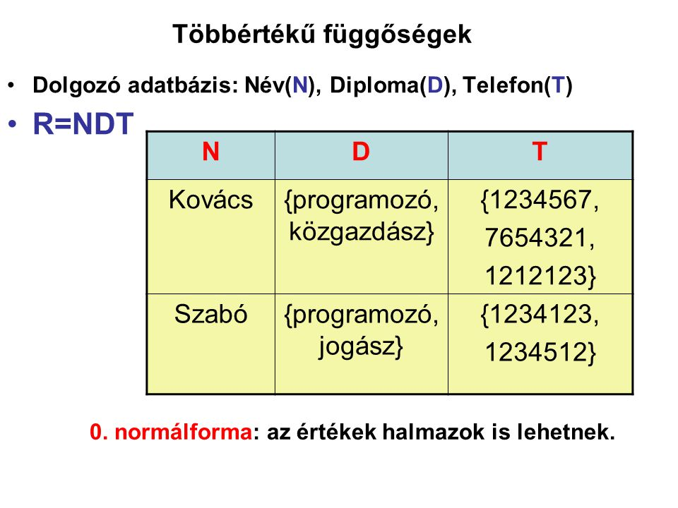 Többértékű függőségek Dolgozó adatbázis: Név(N), Diploma(D), Telefon(T) R=NDT NDT Kovács{programozó, közgazdász} {1234567, 7654321, 1212123} Szabó{pro