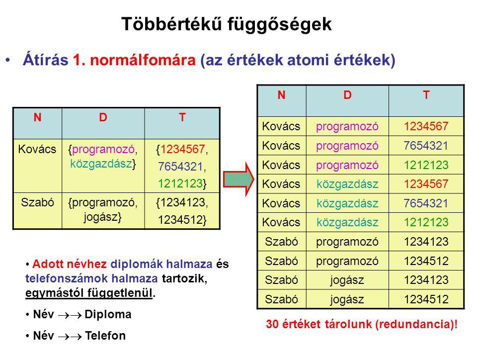 Többértékű függőségek Átírás 1. normálfomára (az értékek atomi értékek) NDT Kovács{programozó, közgazdász} {1234567, 7654321, 1212123} Szabó{programoz