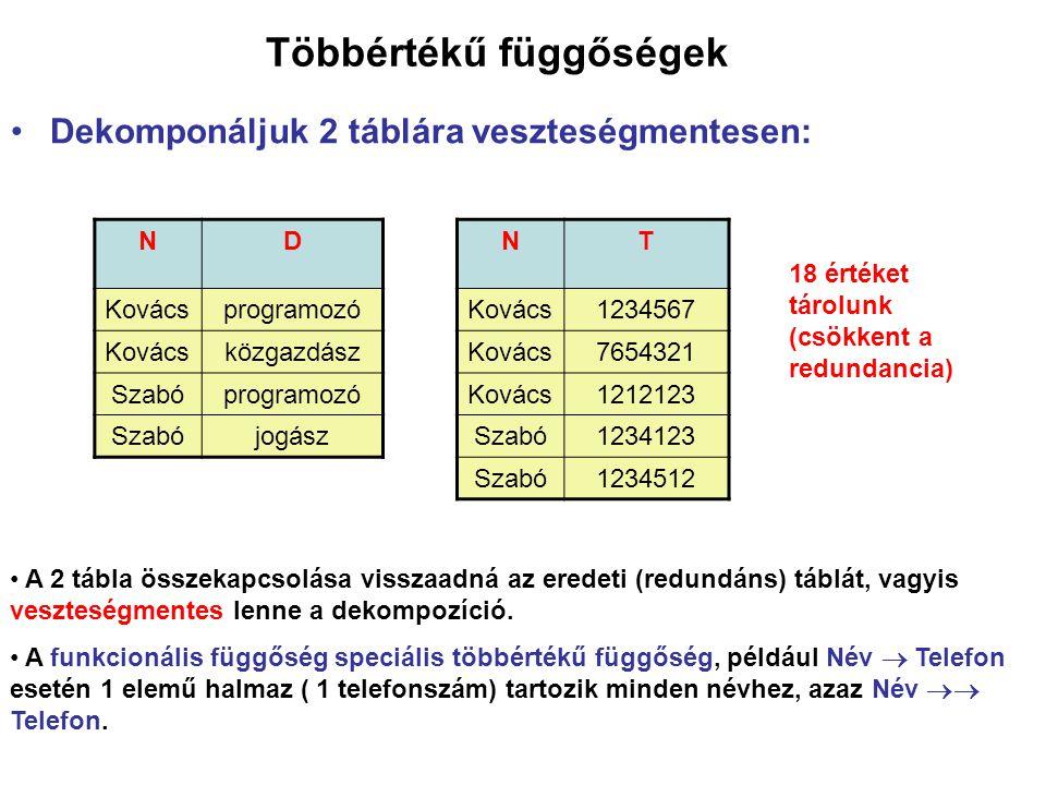 Többértékű függőségek Dekomponáljuk 2 táblára veszteségmentesen: ND Kovácsprogramozó Kovácsközgazdász Szabóprogramozó Szabójogász NT Kovács1234567 Kov