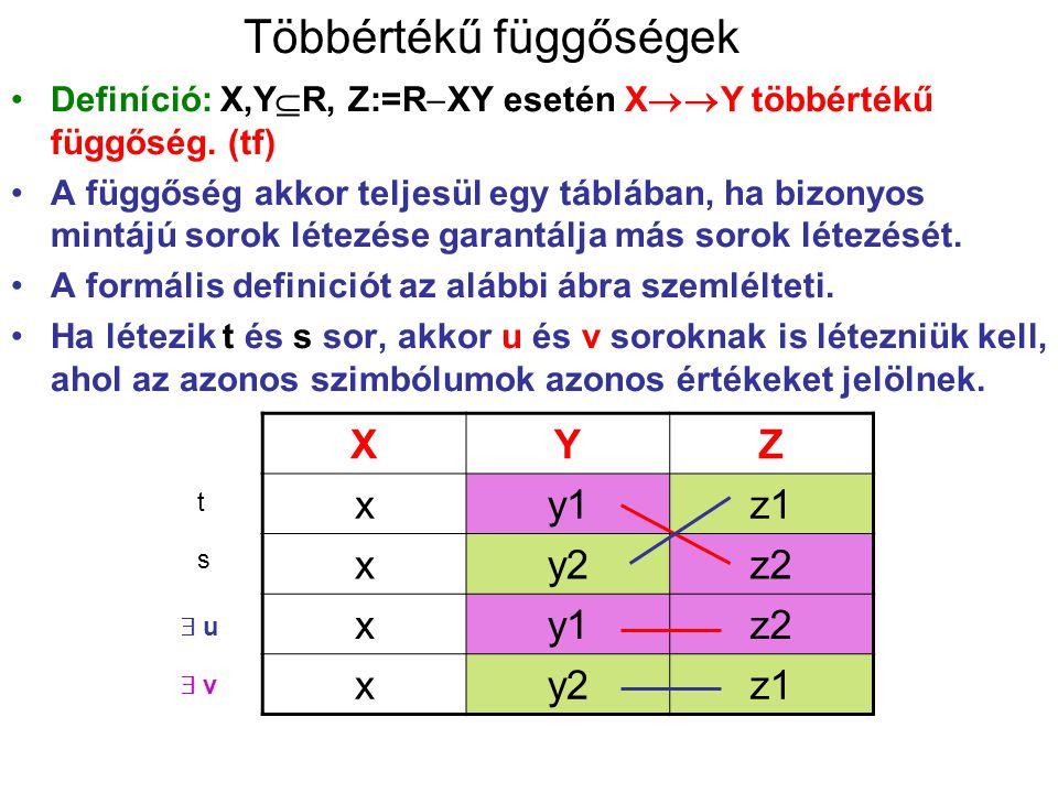 Többértékű függőségek Definíció: X,Y  R, Z:=R  XY esetén X  Y többértékű függőség. (tf) A függőség akkor teljesül egy táblában, ha bizonyos mintáj