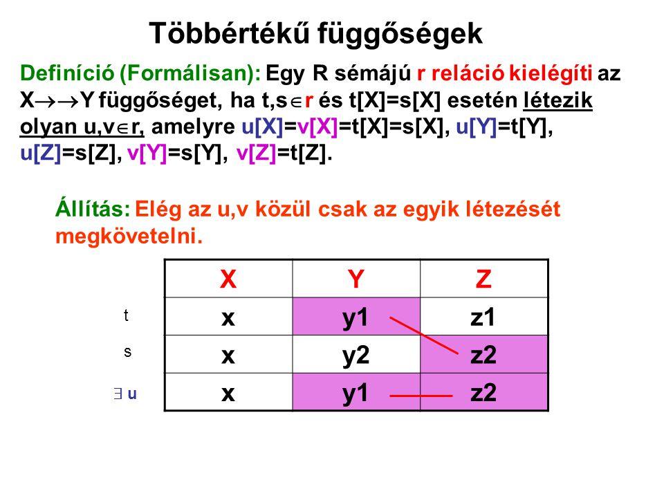Többértékű függőségek Állítás: Elég az u,v közül csak az egyik létezését megkövetelni. XYZ xy1z1 xy2z2 xy1z2 t s  u Definíció (Formálisan): Egy R sém