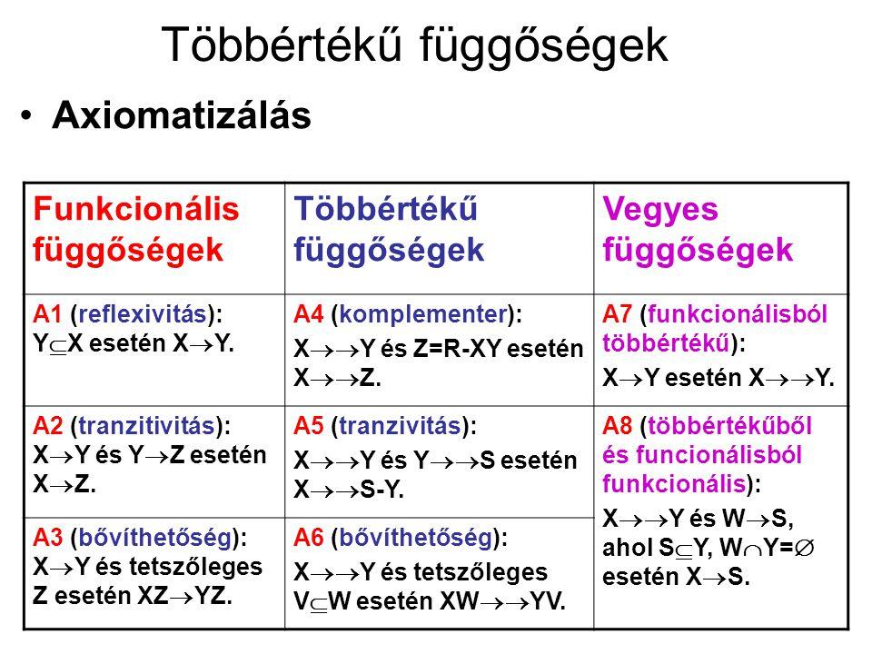 Többértékű függőségek Axiomatizálás Funkcionális függőségek Többértékű függőségek Vegyes függőségek A1 (reflexivitás): Y  X esetén X  Y. A4 (komplem