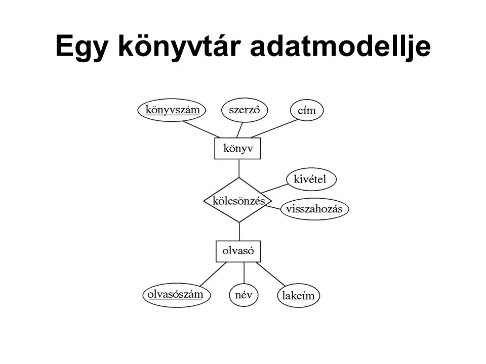 Öröklődés: alosztályok Hasonló az E/K modellhez, csak más a jelölés, az alosztálytól vezet egy vonal az általános osztályhoz, és a vonal háromszögben végződik.