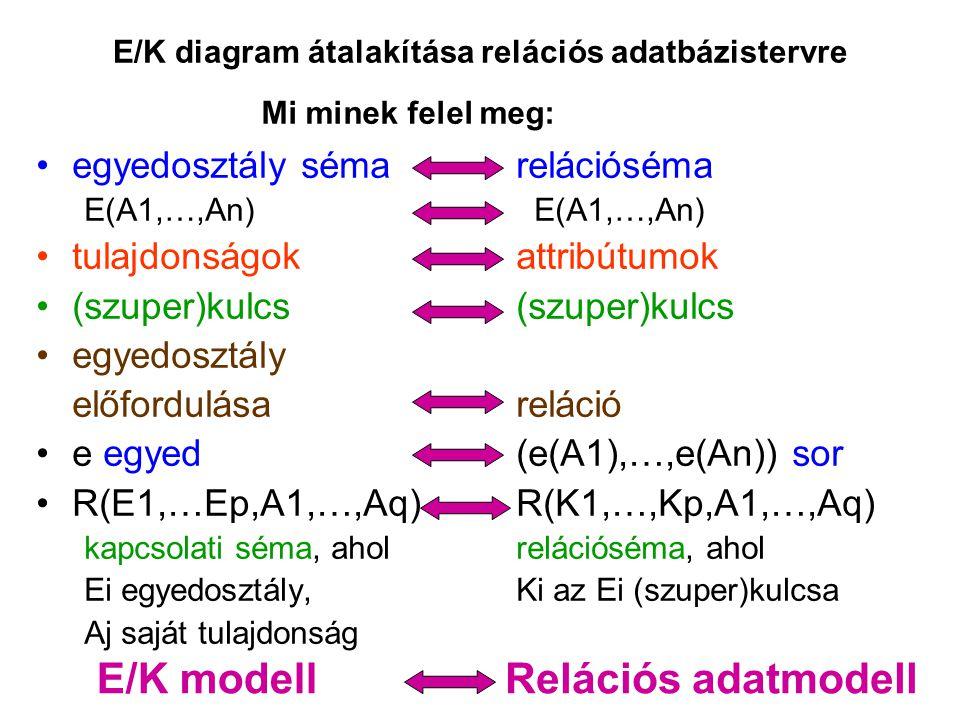 E/K diagram átalakítása relációs adatbázistervre egyedosztály sémarelációséma E(A1,…,An) tulajdonságokattribútumok (szuper)kulcs(szuper)kulcs egyedosz