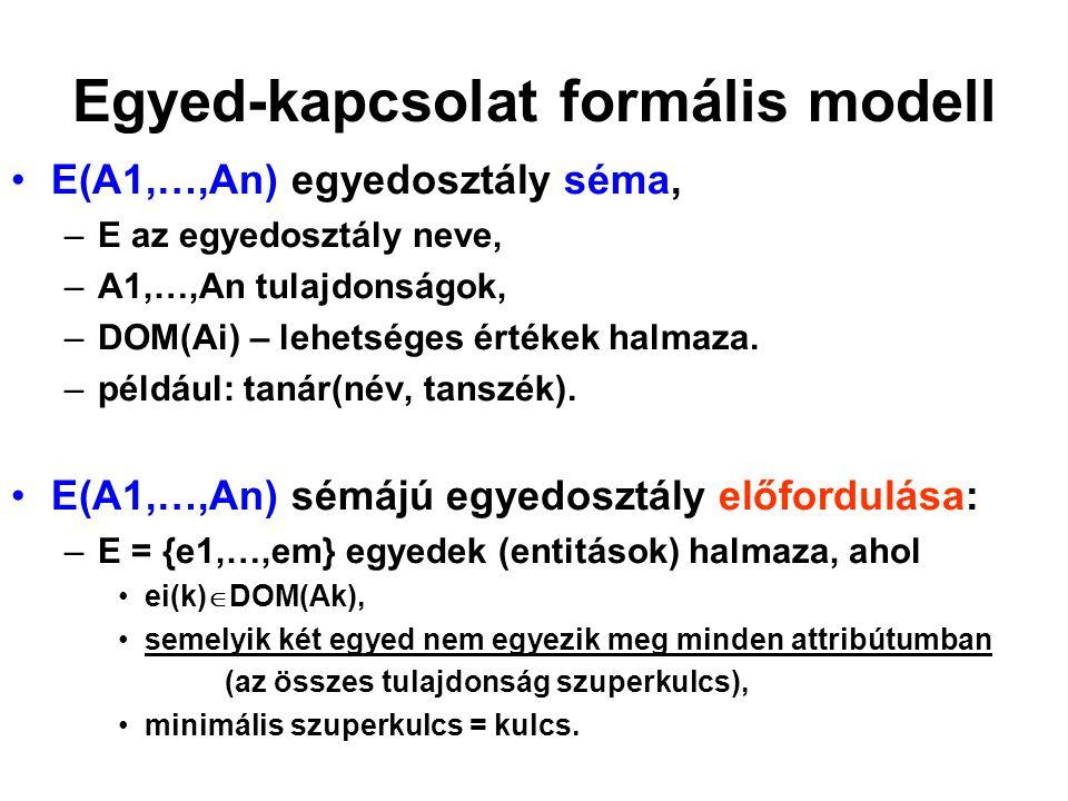 Egyed-kapcsolat formális modell E(A1,…,An) egyedosztály séma, –E az egyedosztály neve, –A1,…,An tulajdonságok, –DOM(Ai) – lehetséges értékek halmaza.