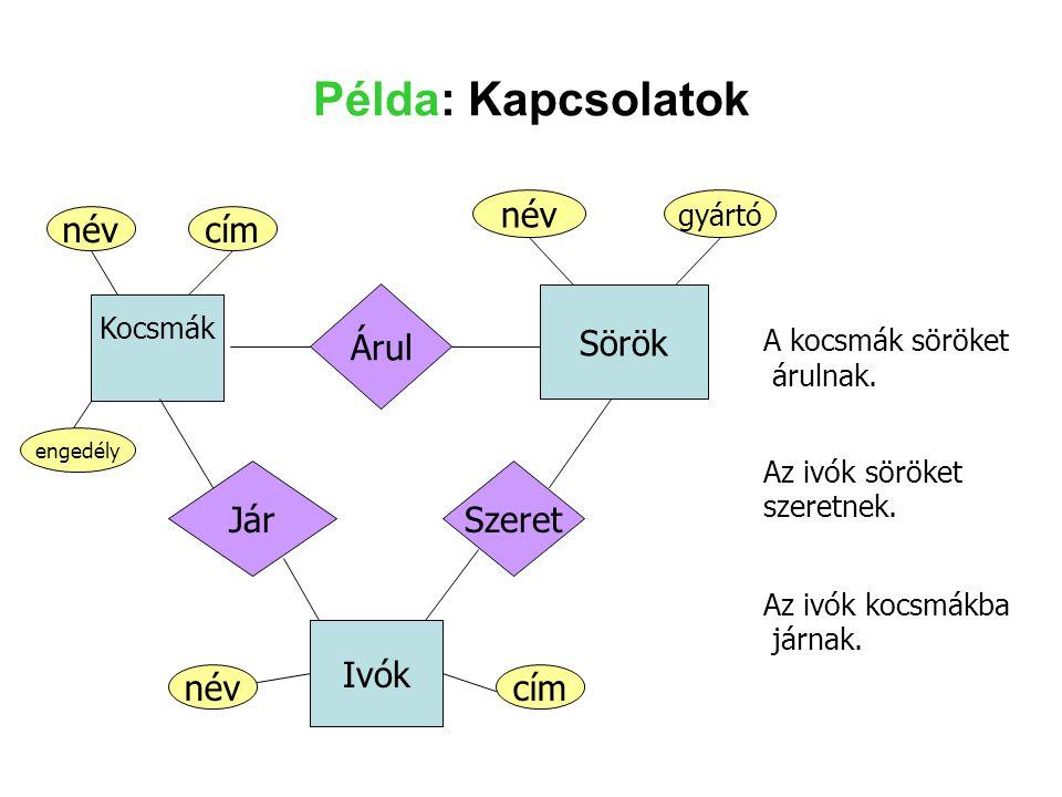 Példa: Kapcsolatok Ivók címnév Sörök gyártó név Kocsmák név engedély cím Árul A kocsmák söröket árulnak. Szeret Az ivók söröket szeretnek. Jár Az ivók