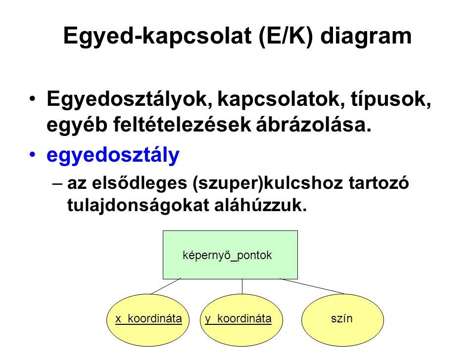 Egyed-kapcsolat (E/K) diagram Egyedosztályok, kapcsolatok, típusok, egyéb feltételezések ábrázolása. egyedosztály –az elsődleges (szuper)kulcshoz tart