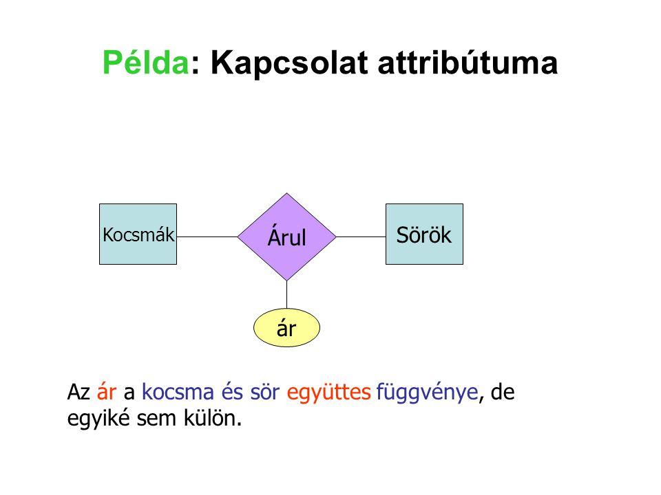 Példa: Kapcsolat attribútuma Kocsmák Sörök Árul ár Az ár a kocsma és sör együttes függvénye, de egyiké sem külön.