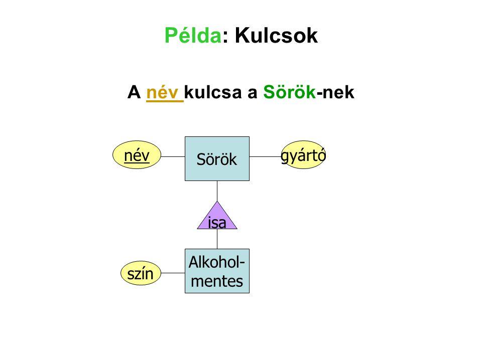 Példa: Kulcsok A név kulcsa a Sörök-nek Sörök Alkohol- mentes isa névgyártó szín