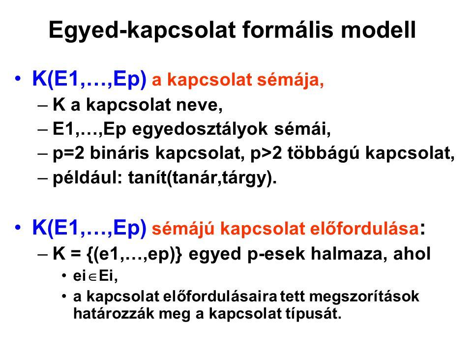Egyed-kapcsolat formális modell K(E1,…,Ep) a kapcsolat sémája, –K a kapcsolat neve, –E1,…,Ep egyedosztályok sémái, –p=2 bináris kapcsolat, p>2 többágú