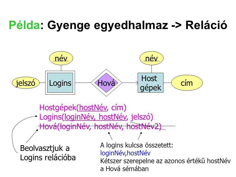 Példa: Gyenge egyedhalmaz -> Reláció Logins Host gépek Hová név Hostgépek(hostNév, cím) Logins(loginNév, hostNév, jelszó) Hová(loginNév, hostNév, host