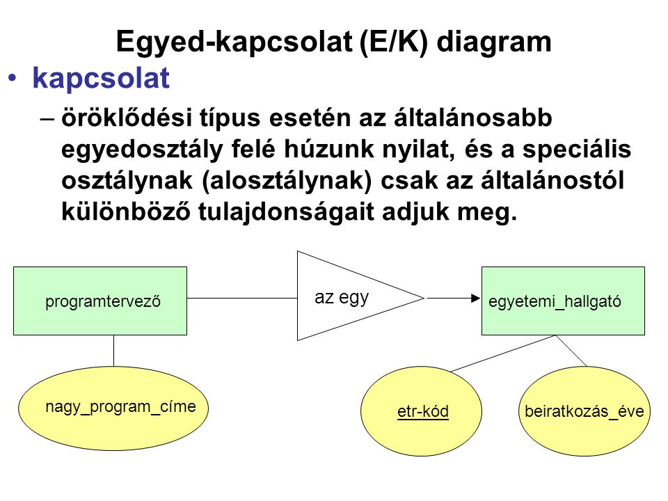 Kapcsolatok típusai K(E1,E2) bináris kapcsolat, –sok-egy (n:1) K {(ei,ej)} alakú előfordulásaiban nem szerepelhet egyszerre (e1,e2) és (e1,e2 ), ha e2 és e2 különböznek, másképpen: K előfordulásaiban minden E1-beli egyedhez legfeljebb 1 E2-beli egyed tartozhat, például: született(név,ország).