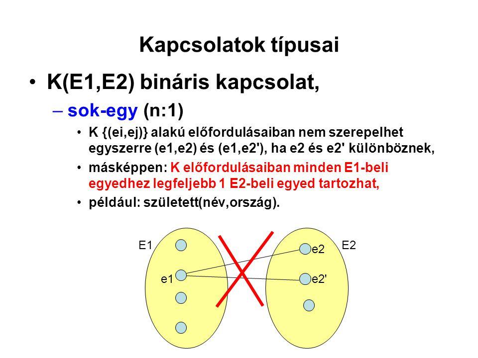 Kapcsolatok típusai K(E1,E2) bináris kapcsolat, –egy-sok (1:n) (vagy (1:m)), K {(ei,ej)} alakú előfordulásaiban nem szerepelhet egyszerre (e1,e2) és (e1 ,e2), ha e1 és e1 különböznek, másképpen: K előfordulásaiban minden E2-beli egyedhez legfeljebb 1 E1-beli egyed tartozhat, például: vb_győztes(ország,rendező_ország).