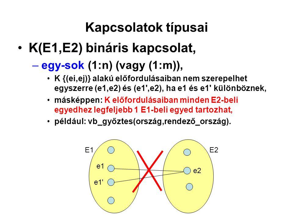 Kapcsolatok típusai K(E1,E2) bináris kapcsolat, –egy-sok (1:n) (vagy (1:m)), K {(ei,ej)} alakú előfordulásaiban nem szerepelhet egyszerre (e1,e2) és (