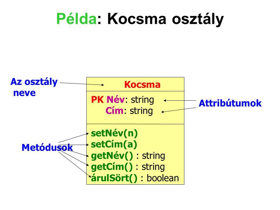 Példa: Kocsma osztály Kocsma PK Név: string Cím: string setNév(n) setCím(a) getNév() : string getCím() : string árulSört() : boolean Az osztály neve A
