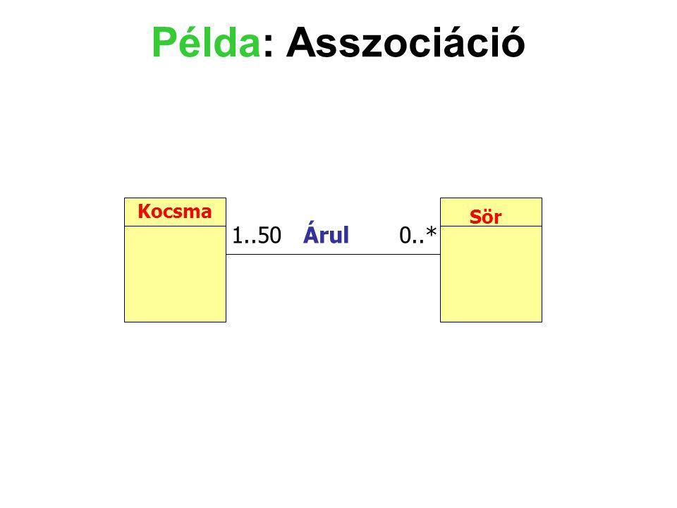 Példa: Asszociáció Kocsma Sör 1..50 Árul 0..*