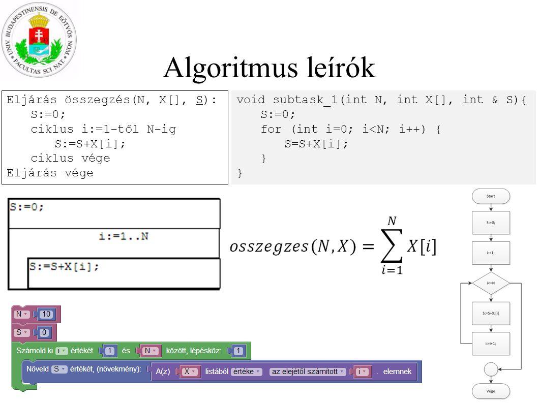 Algoritmus leírók Eljárás összegzés(N, X[], S): S:=0; ciklus i:=1-től N-ig S:=S+X[i]; ciklus vége Eljárás vége void subtask_1(int N, int X[], int & S){ S:=0; for (int i=0; i<N; i++) { S=S+X[i]; }