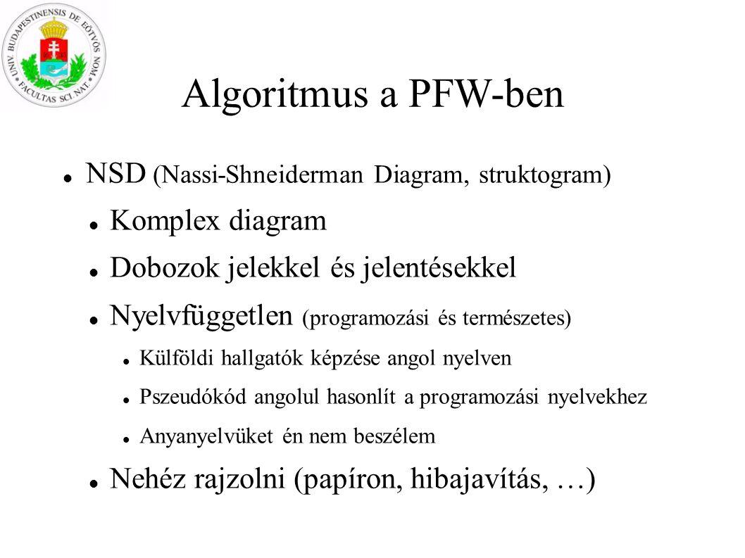 Algoritmus a PFW-ben NSD (Nassi-Shneiderman Diagram, struktogram) Komplex diagram Dobozok jelekkel és jelentésekkel Nyelvfüggetlen (programozási és természetes) Külföldi hallgatók képzése angol nyelven Pszeudókód angolul hasonlít a programozási nyelvekhez Anyanyelvüket én nem beszélem Nehéz rajzolni (papíron, hibajavítás, …)
