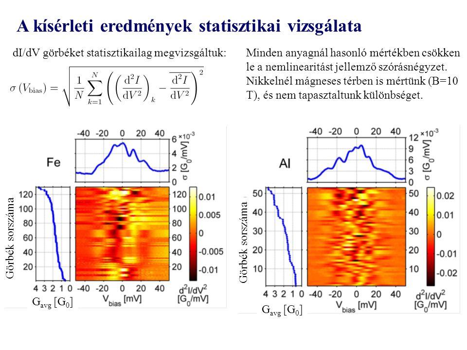 dI/dV görbéket statisztikailag megvizsgáltuk:Minden anyagnál hasonló mértékben csökken le a nemlinearitást jellemző szórásnégyzet.