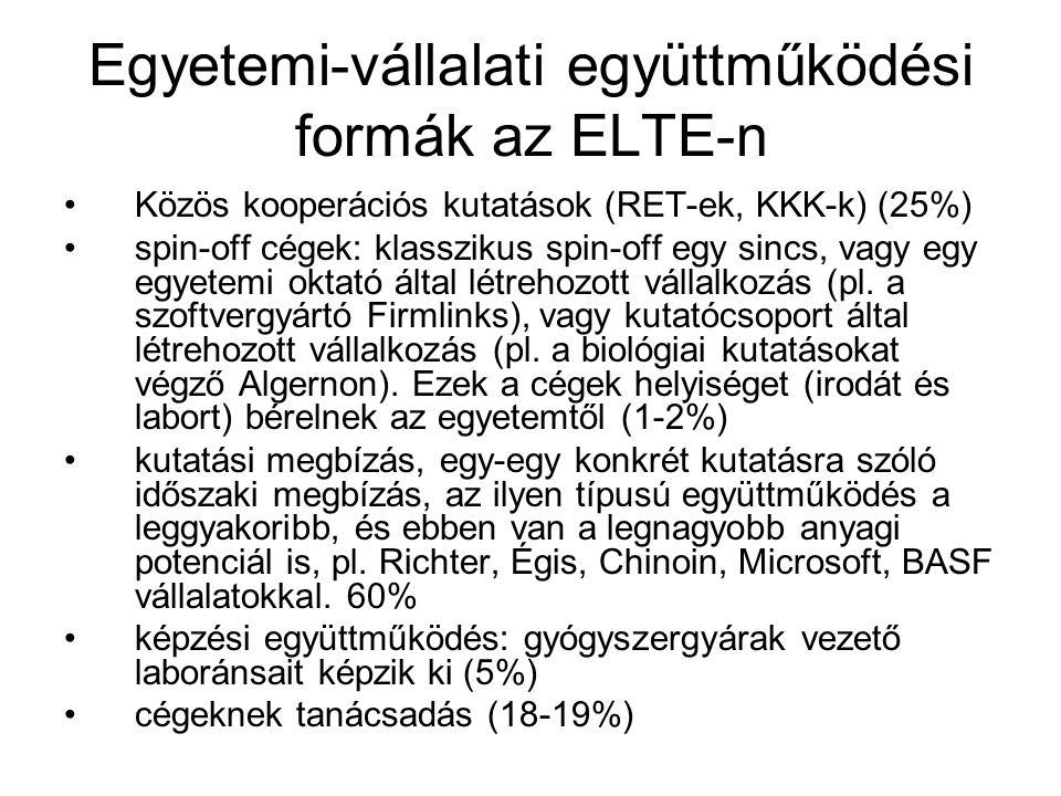 Egyetemi-vállalati együttműködési formák az ELTE-n Közös kooperációs kutatások (RET-ek, KKK-k) (25%) spin-off cégek: klasszikus spin-off egy sincs, vagy egy egyetemi oktató által létrehozott vállalkozás (pl.