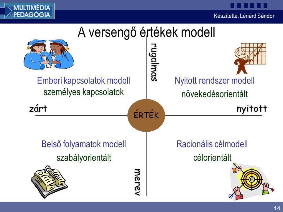 Készítette: Lénárd Sándor 14 A versengő értékek modell nyitottzárt rugalmas merev Emberi kapcsolatok modell személyes kapcsolatok Belső folyamatok modell szabályorientált Racionális célmodell célorientált Nyitott rendszer modell növekedésorientált ÉRTÉK