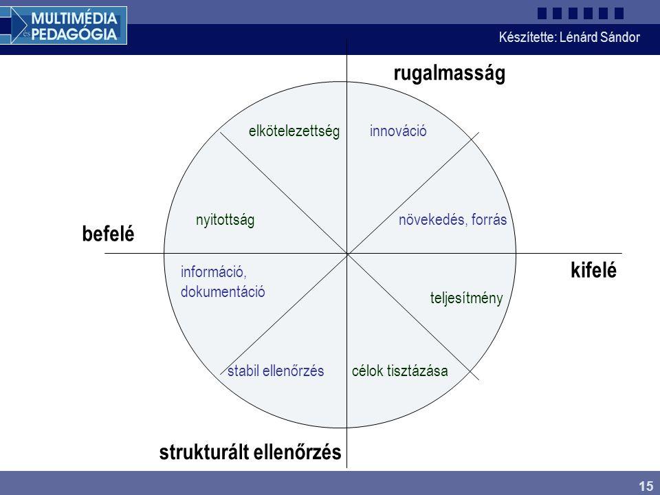 Készítette: Lénárd Sándor 15 rugalmasság strukturált ellenőrzés befelé kifelé információ, dokumentáció stabil ellenőrzés növekedés, forrás elkötelezettséginnováció nyitottság teljesítmény célok tisztázása