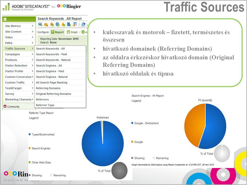 Traffic Sources kulcsszavak és motorok – fizetett, természetes és összesen hivatkozó domainek (Referring Domains) az oldalra érkezéskor hivatkozó doma