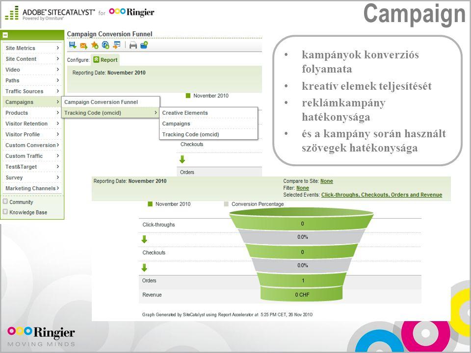 Campaign kampányok konverziós folyamata kreatív elemek teljesítését reklámkampány hatékonysága és a kampány során használt szövegek hatékonysága