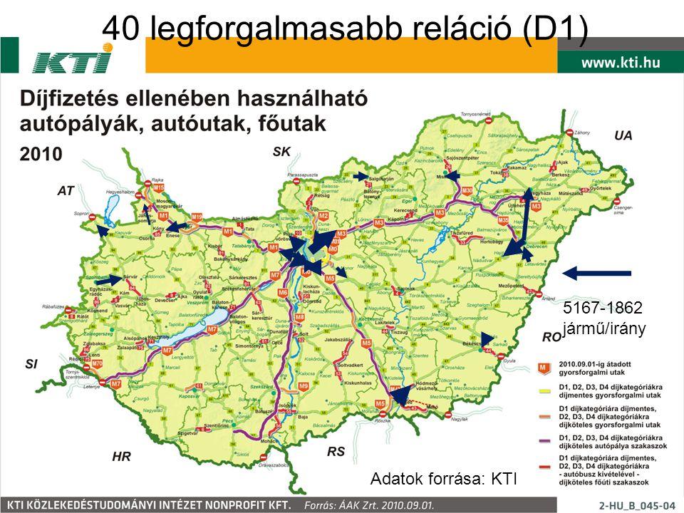 40 legforgalmasabb reláció (D1) Adatok forrása: KTI 5167-1862 jármű/irány