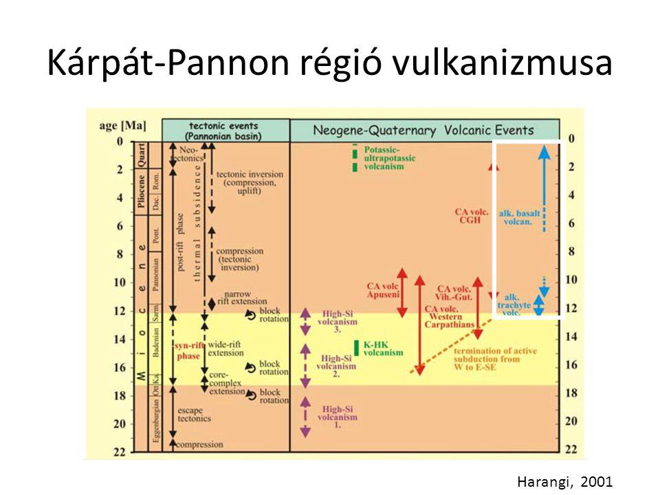 Kárpát-Pannon régió vulkanizmusa Harangi, 2001