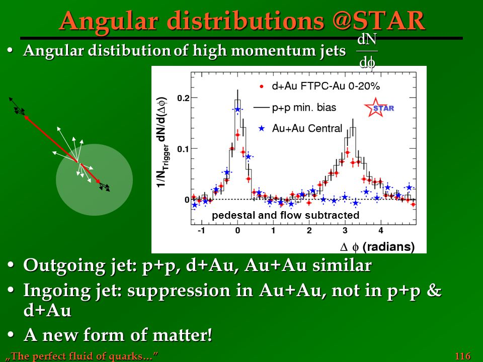 """The perfect fluid of quarks…"" 116 Angular distributions @STAR Outgoing jet: p+p, d+Au, Au+Au similar Outgoing jet: p+p, d+Au, Au+Au similar Ingoing j"