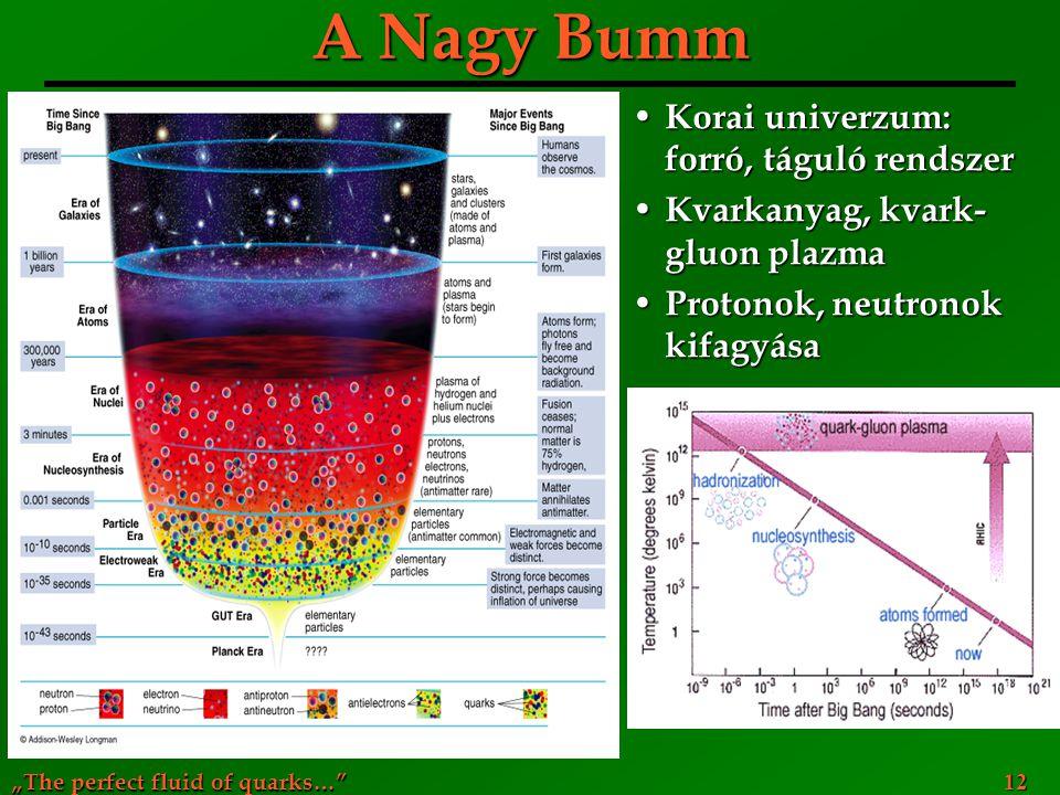 """""""The perfect fluid of quarks…"""" 12 A Nagy Bumm Korai univerzum: forró, táguló rendszer Korai univerzum: forró, táguló rendszer Kvarkanyag, kvark- gluon"""