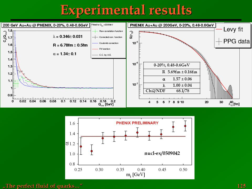 """The perfect fluid of quarks… 125 Experimental results nucl-ex/0509042 0-20%, 0.48-0.6GeV R5.69fm ±0.16fm  1.57 ±0.06 1.00 ±0.04 Chi2/NDF68.1/78"