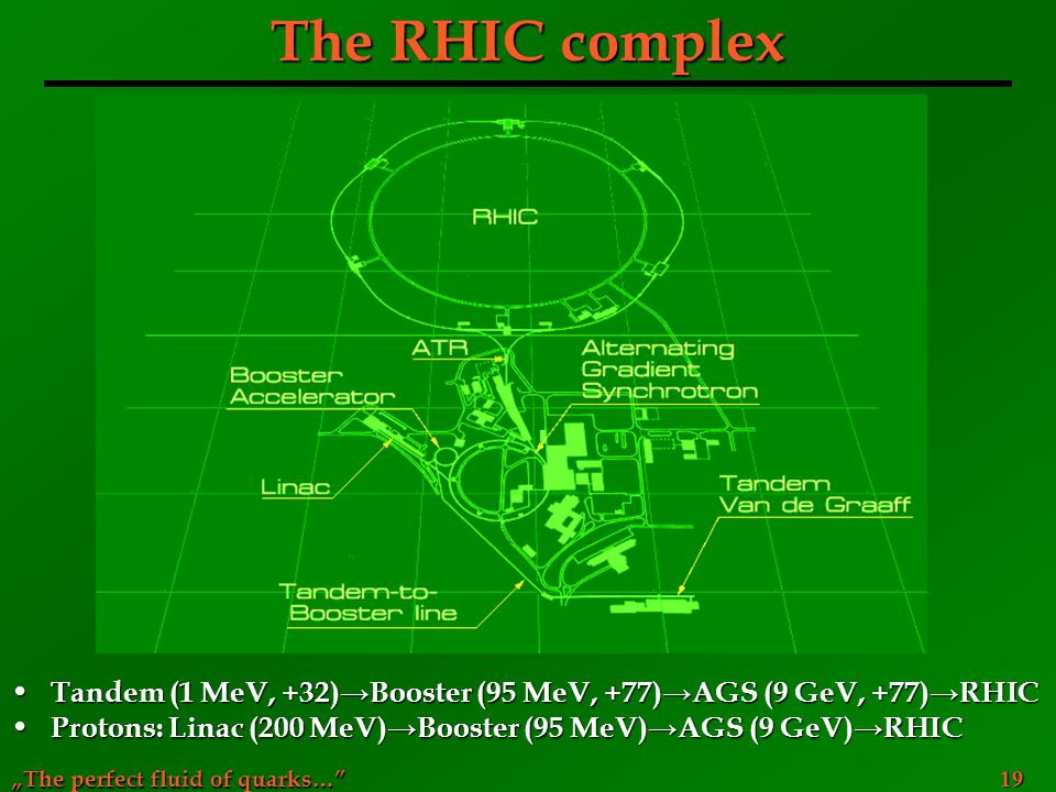 """The perfect fluid of quarks…"" 19 The RHIC complex Tandem (1 MeV, +32)→Booster (95 MeV, +77)→AGS (9 GeV, +77)→RHIC Tandem (1 MeV, +32)→Booster (95 MeV"