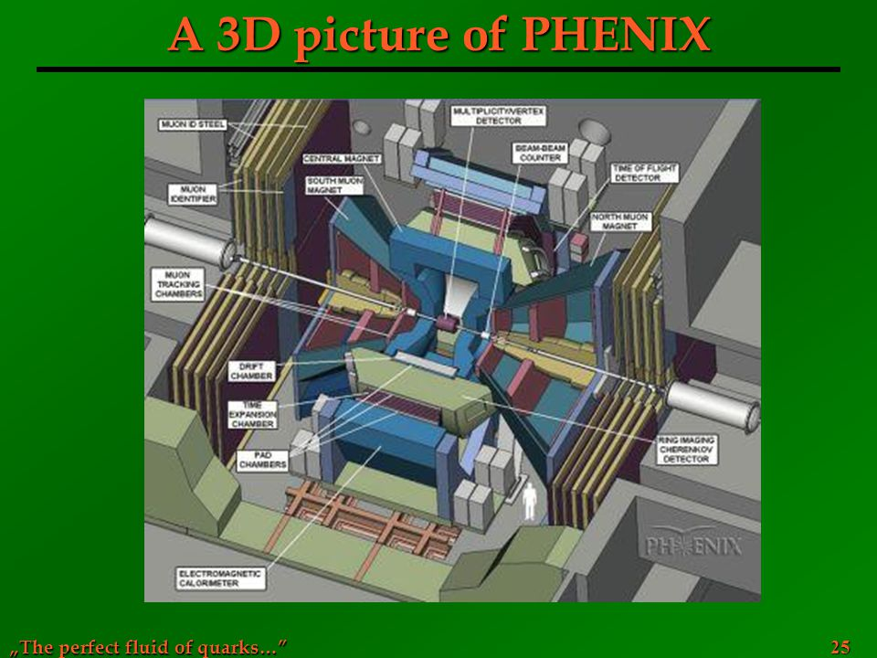 """The perfect fluid of quarks…"" 25 A 3D picture of PHENIX"