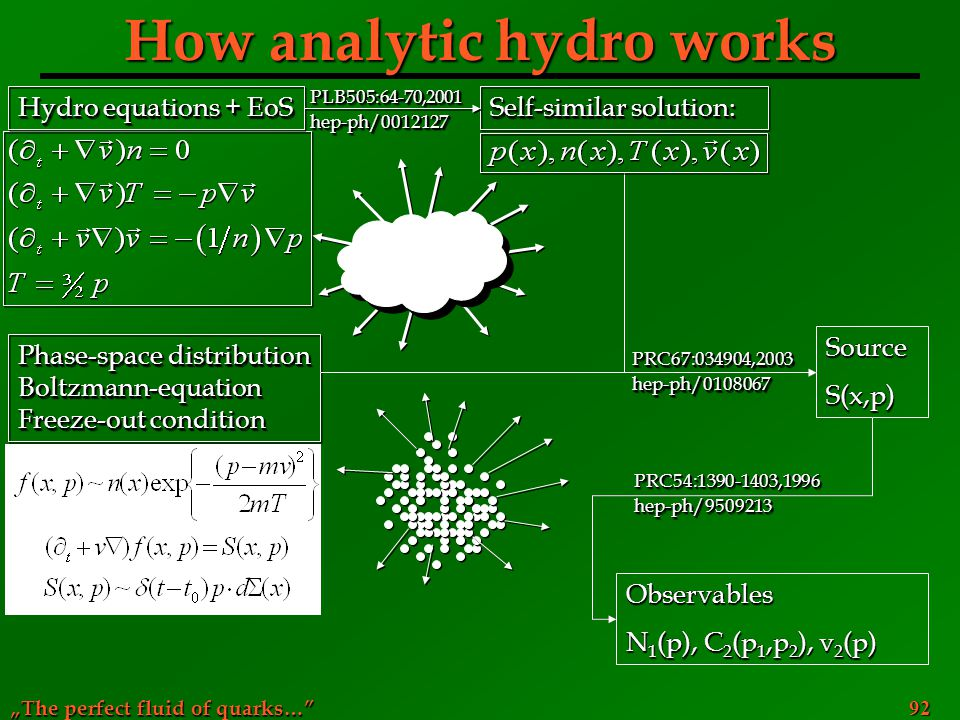 """The perfect fluid of quarks…"" 92 How analytic hydro works Hydro equations + EoS Phase-space distribution Boltzmann-equation Freeze-out condition Phas"