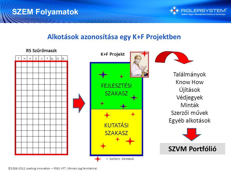 ©2006-2012 Leading Innovation – RSEU KFT. Minden jog fenntartva! KUTATÁSI SZAKASZ FEJLESZTÉSI SZAKASZ K+F Projekt = Szellemi Alkotások Alkotások azono
