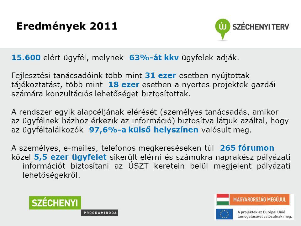 Eredmények 2011 15.600 elért ügyfél, melynek 63%-át kkv ügyfelek adják.