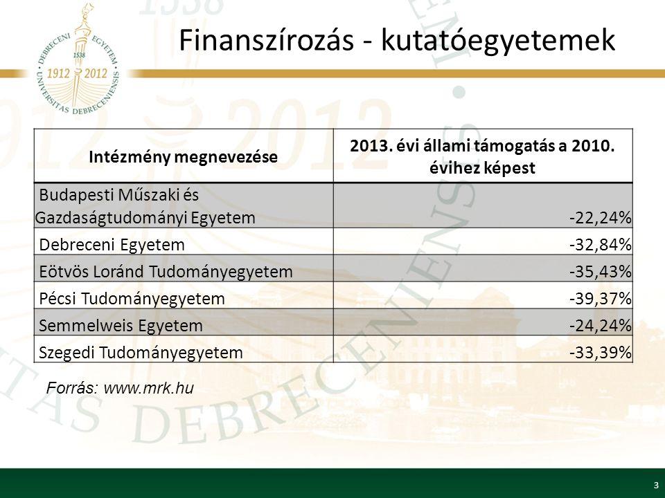 Finanszírozás - kutatóegyetemek Intézmény megnevezése 2013.