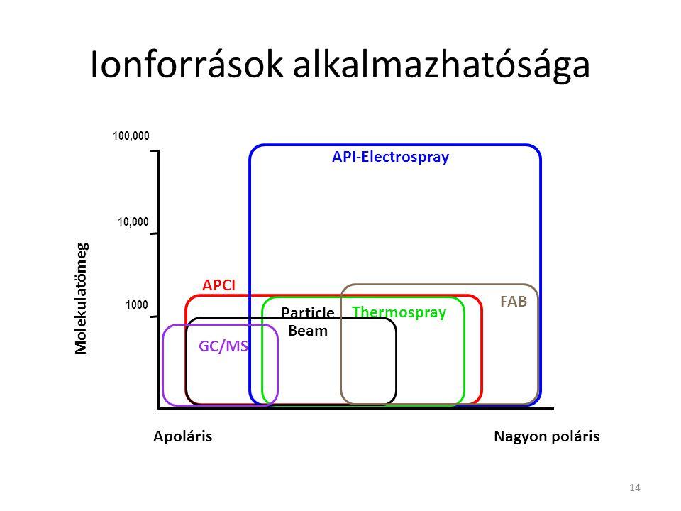 Ionforrások alkalmazhatósága API-Electrospray GC/MS Particle Beam APCI 1000 100,000 10,000 ApolárisNagyon poláris FAB Thermospray Molekulatömeg 14