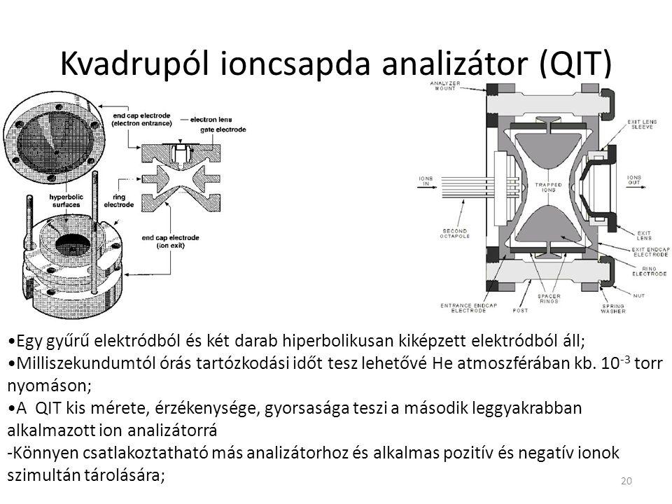 Kvadrupól ioncsapda analizátor (QIT) Egy gyűrű elektródból és két darab hiperbolikusan kiképzett elektródból áll; Milliszekundumtól órás tartózkodási