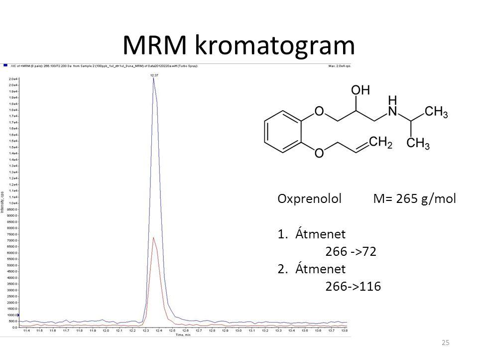 MRM kromatogram OxprenololM= 265 g/mol 1.Átmenet 266 ->72 2.Átmenet 266->116 25