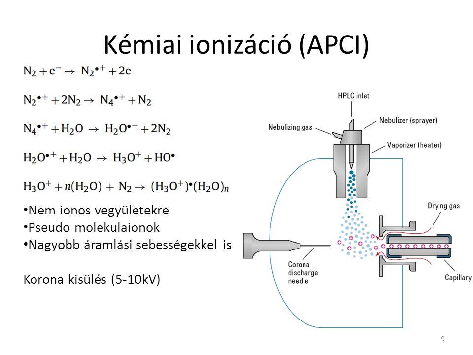 Kémiai ionizáció (APCI) 9 Nem ionos vegyületekre Pseudo molekulaionok Nagyobb áramlási sebességekkel is Korona kisülés (5-10kV)