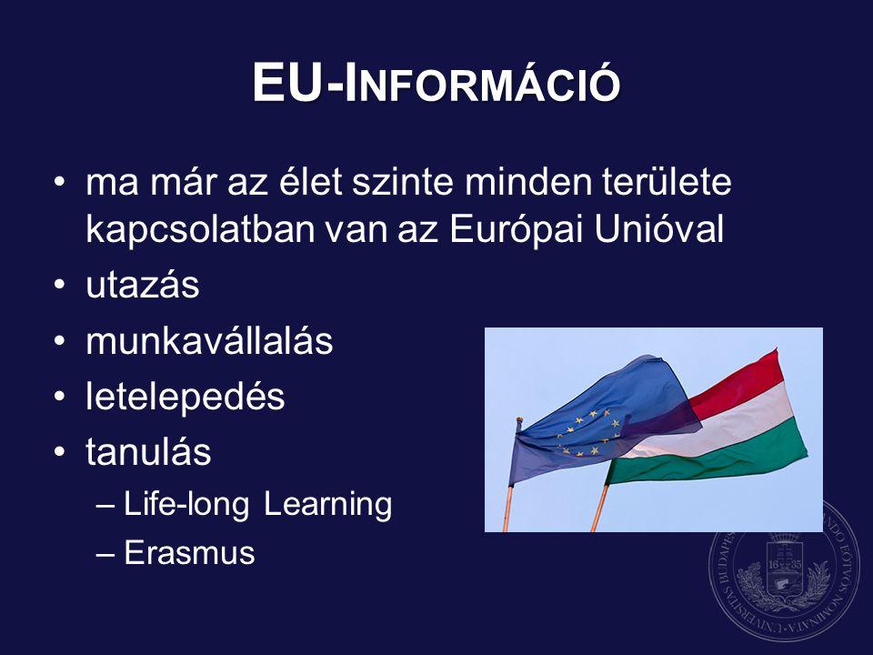 EU-I NFORMÁCIÓ ma már az élet szinte minden területe kapcsolatban van az Európai Unióval utazás munkavállalás letelepedés tanulás –Life-long Learning –Erasmus
