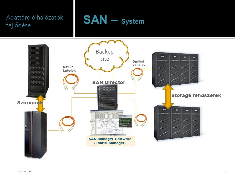 Adattároló hálózatok fejlődése SAN – System 2008.10.20.5 Storage rendszerek SAN Director Szerverek Optikai kábelek Optikai kábelek Backup site SAN Man