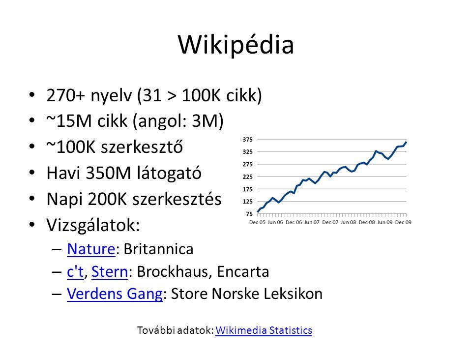 Szerkesztési viták: reklám, propaganda Időről időre próbálják eszköznek használni a Wikipédiát; általában nem sül el jól Dél-amerikai dzsungelvipera Saját cikküket szerkesztő politikusok Termékreklámok Néha a jó szándékú, céget/terméket/politikust bemutató szócikket is reklámnak nézik WikiScanner
