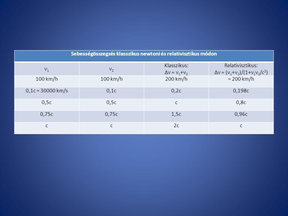 Sebességösszegzés klasszikus newtoni és relativisztikus módon v1v1 v2v2 Klasszikus: ∆v = v 1 +v 2 Relativisztikus: ∆v = (v 1 +v 2 )/(1+v 1 v 2 /c 2 )
